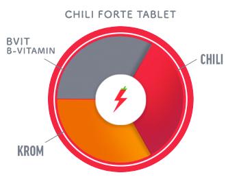 Chili-Forte-tablet-dk